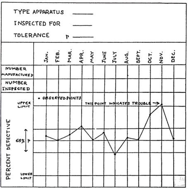 shewhart control chart