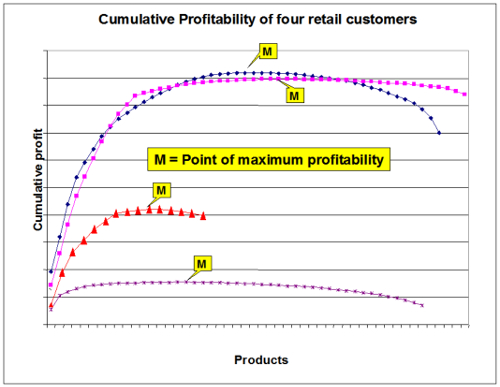 Cumulative Profitability of 4 customers