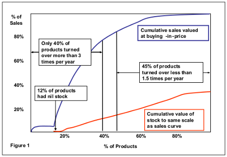Percentage Sales v. Products