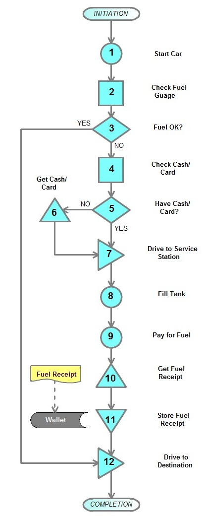 Fuel Check Process
