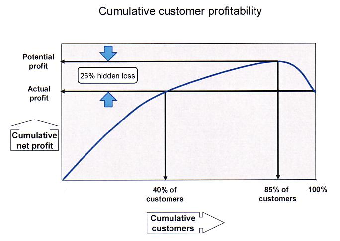 Cumulative customer profitability, Profit v. customers