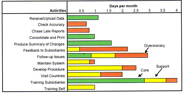 The days per month spent on each category of activities